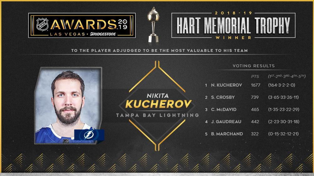 Hart Trophy winner @86Kucherov led the NHL with 128 points – the most by any player since 1995-96 – and helped the @TBLightning tie the NHL record for wins in one season (62). Full Results: media.nhl.com/public/news/13… #NHLAwards #NHLStats