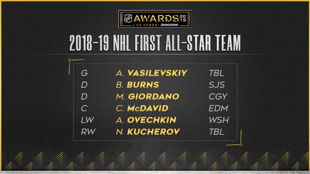 A pair of @TBLightning players highlight the 2018-19 NHL First All-Star Team. media.nhl.com/public/news/13… #NHLAwards