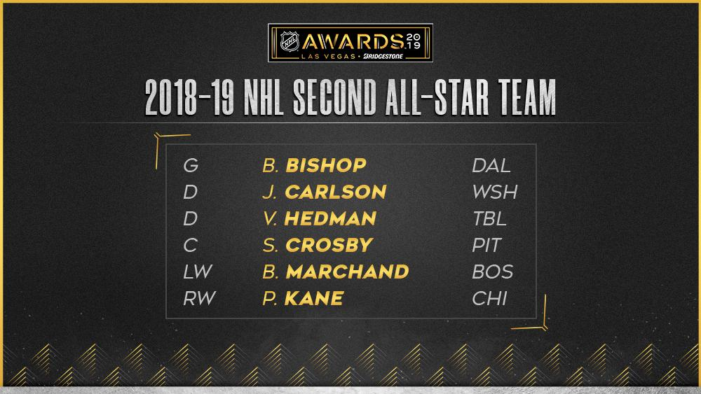 Star forwards Sidney Crosby, @88PKane and @Bmarch63 highlight the 2018-19 NHL Second All-Star Team. #NHLAwards