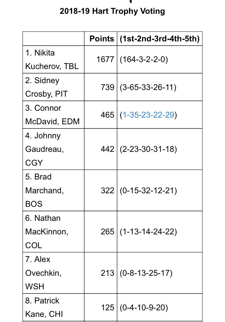 #Caps LW Alex Ovechkin finished in seventh place in Hart Trophy voting as League MVP