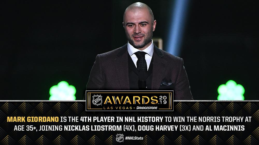 In addition to becoming the first member of the @NHLFlames to claim the Norris Trophy, Mark Giordano joined an elite list of players to win the award at age 35+. Every Norris Trophy winner: atnhl.com/2XrZzEp #NHLStats #NHLAwards