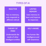 Image for the Tweet beginning: 7 Types   Of #ArtificialIntelligence