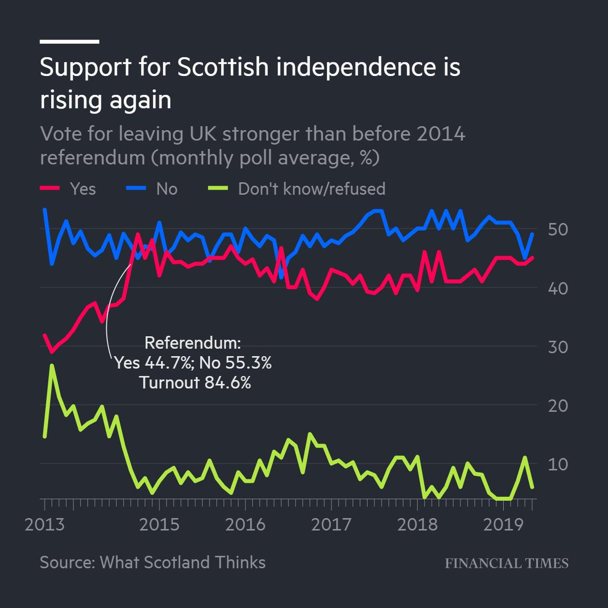 Brexit was already highly unpopular in Scotland. Now it's threatening to unwind the 1707 union that created Great Britain on.ft.com/2XZpoZC