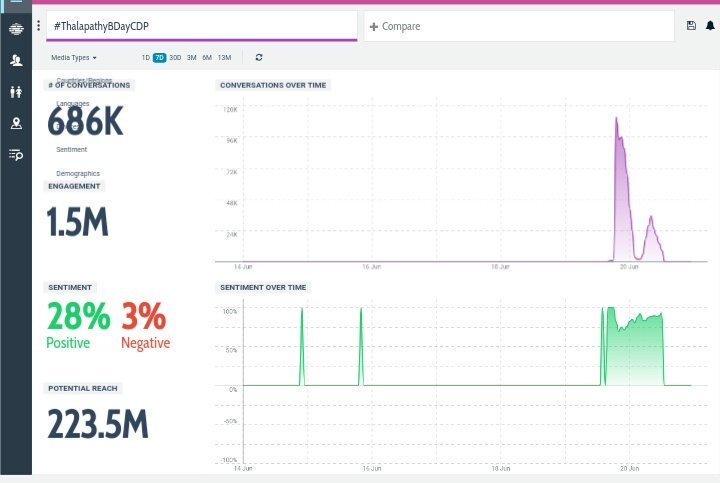 Nearing 700K tweets..  Adra Rt ah    #ThalapathyBDayCDP<br>http://pic.twitter.com/7nnm7MUvGy