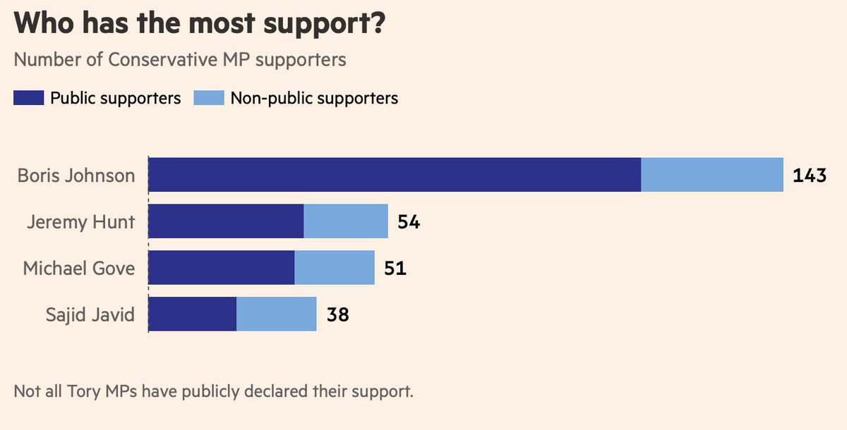 Morning folks! Todays a big one in the Tory leadership contest, with two rounds of voting to produce the shortlist. Boris Johnson will be one, but who will be the other? Heres the state of play via @FinancialTimes interactive tracker. ig.ft.com/uk-prime-minis…
