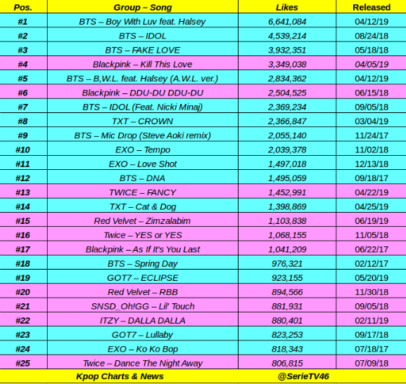 Top 25 most likes Kpop group MV on Youtube in first 24 hours: #BTS