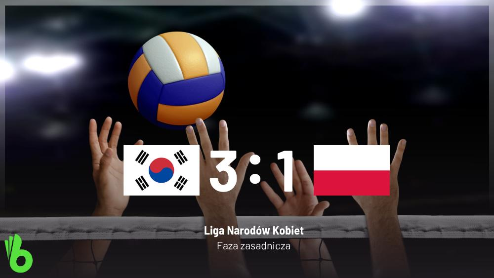 No niestety - Polska przegrywa z Koreą Południową w #NationsLeague i kończy rywalizację w fazie zasadniczej na szóstym miejscu. Przegrana boli podwójnie, bo Korea Południowa w 15 meczach wygrała tylko z Belgią, Japonią oraz Polską. Następnym razem będzie lepiej! 💪🇵🇱