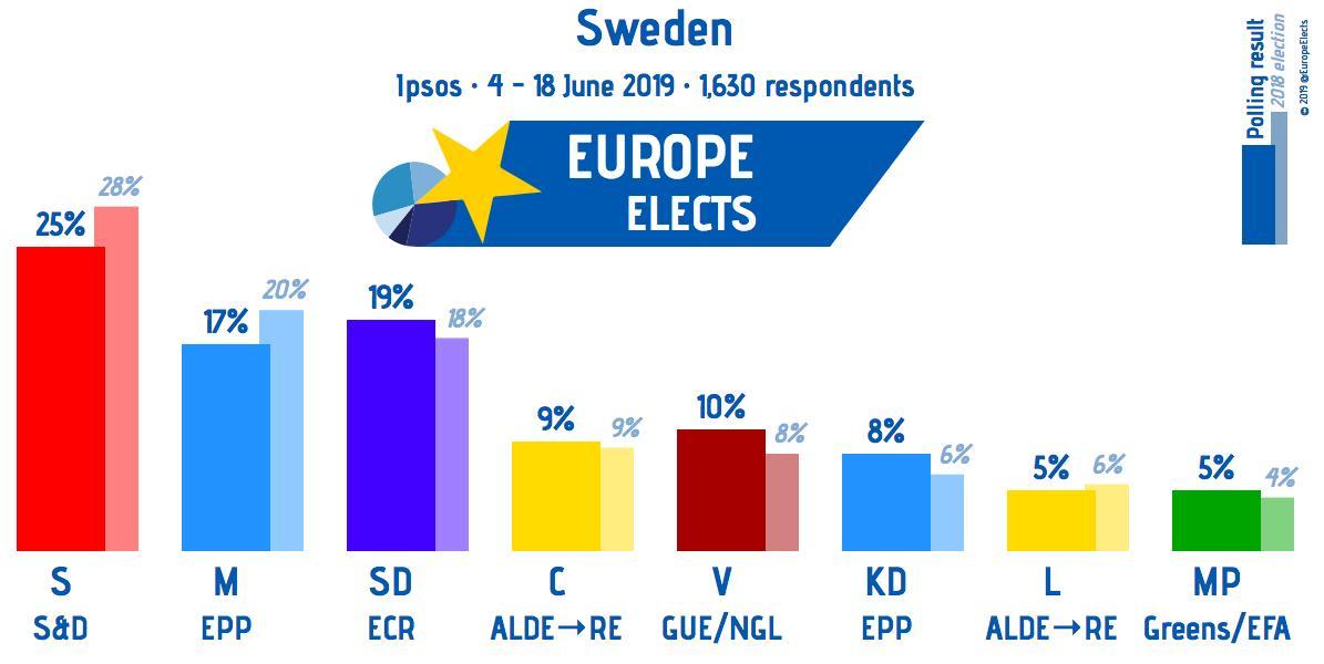Sweden, Ipsos poll: S-S&D: 25% (-1) SD-ECR: 19% (+2) M-EPP: 17% (+1) V-LEFT: 10% C-ALDE: 9% KD-EPP: 8% (-4) MP-G/EFA: 5% (+1) L-ALDE: 5% (+1) +/- May 2019 Field work: 4 – 18 June 2019 Sample size: 1,630 #svpol