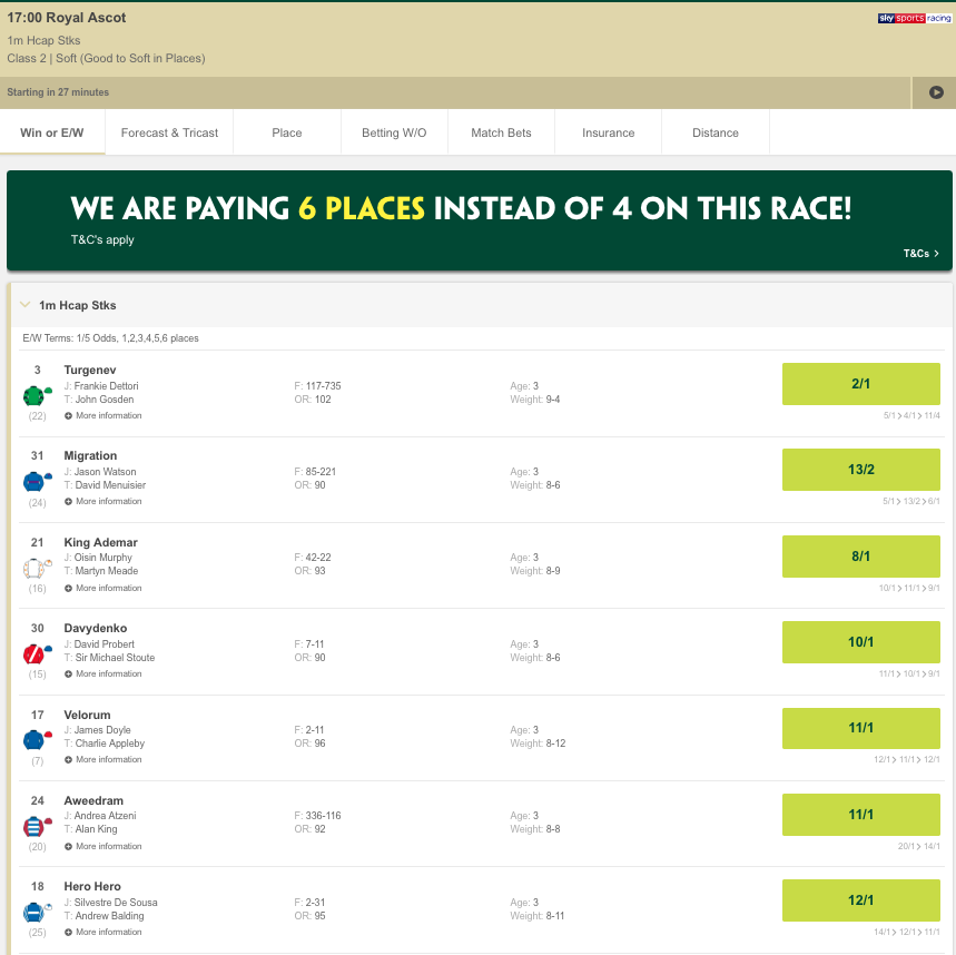 Next up at Ascot it's the Brittania. Our traders are in panic mode, and Frankie Dettori's mount is into 2/1 favourite! http://pdy.pr/CdQClr