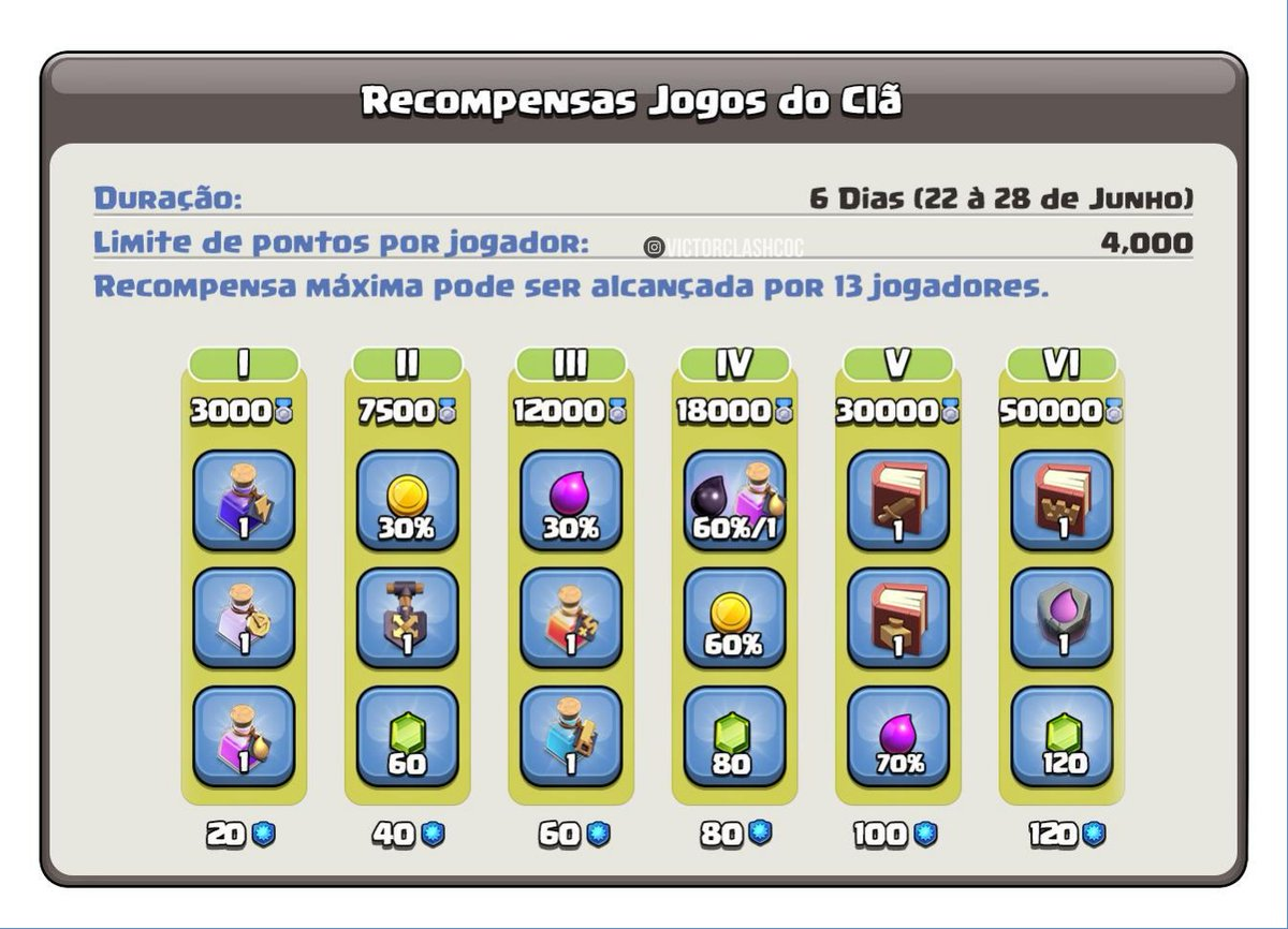 Próximo Jogos de Clã/Next Clan Games Offcial • • • #clashofclans #coc #game #clash #supercell #clashroyale #instaclasher #Gamers #Mobile #Android #photooftheday #electronics #technology #tech #electronic #device #gadget #gadgets #instatech #instagood #geek #techie #nerd