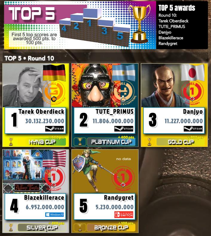 TOP 5 AWARDS   Round 10 Tarek Oberdieck TUTE_PRIMUS Danjyo Blazekillerace Randygret  HYNA GANG • Round 10 (9-19/6) • Tournament created this round by CONSTANTIN • ROAD SHOW (normal) #HynaGang #PinballFX3 #NintendoSwitch #XboxOne #Steam  https://hynagang.wixsite.com/hynagang/top5