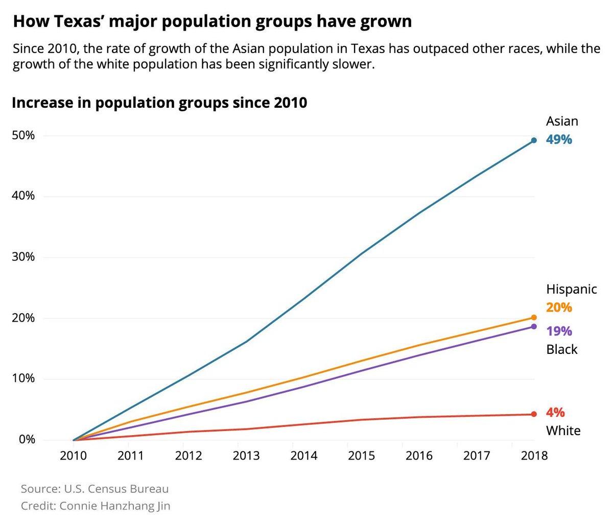seen recent population increases - HD1200×1030
