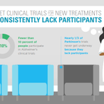 Image for the Tweet beginning: Clinical trials for new Alzheimer's