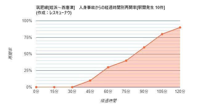 画像,【筑肥線[姪浜~西唐津]】22:57頃、下山門~今宿駅間で人身事故が発生し、一部区間で運転を見合わせています。統計から推測される再開時刻は00:19±28分です…