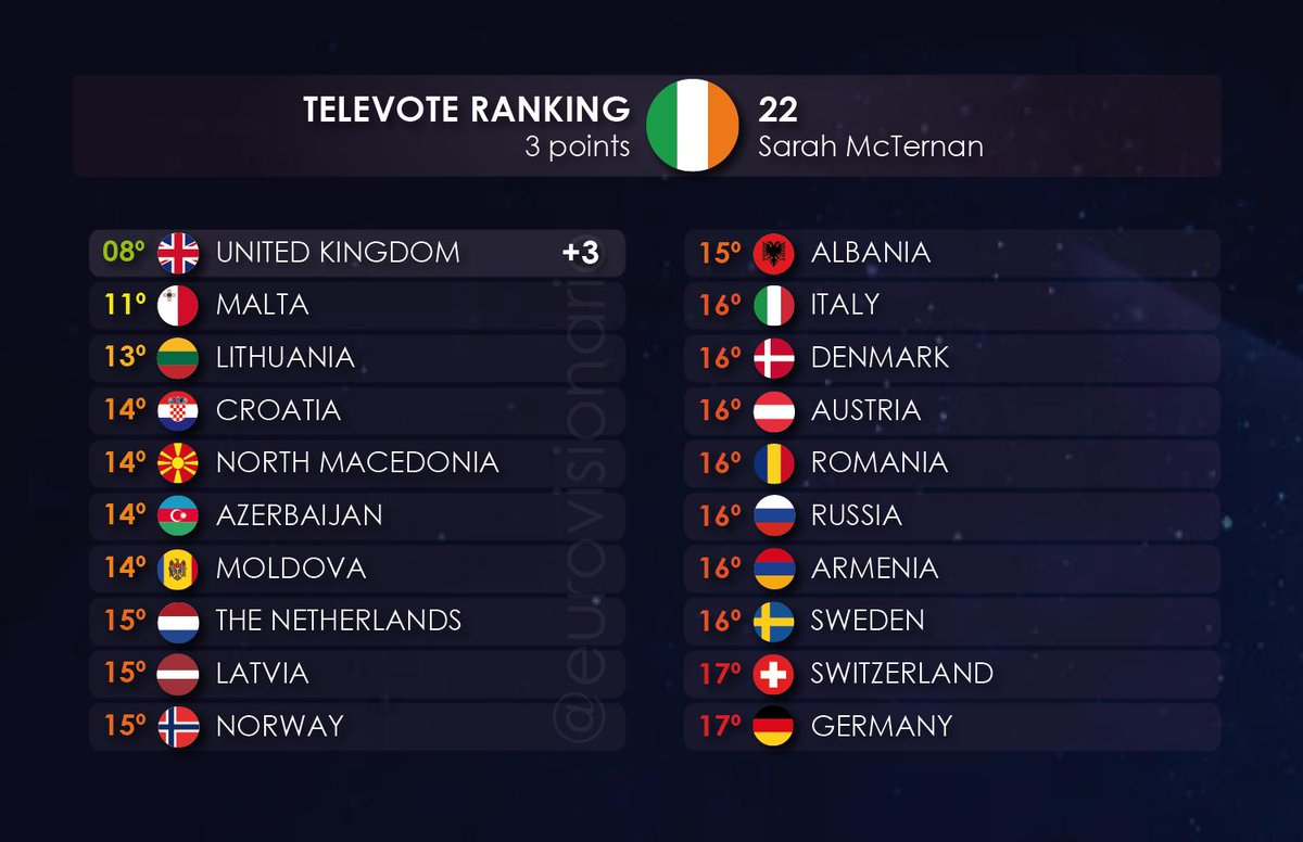 🇮🇪Así posicionó el Televoto de cada país a Irlanda (22 - Sarah McTernan) en la #EuroSemi2 de #Eurovision 2019.