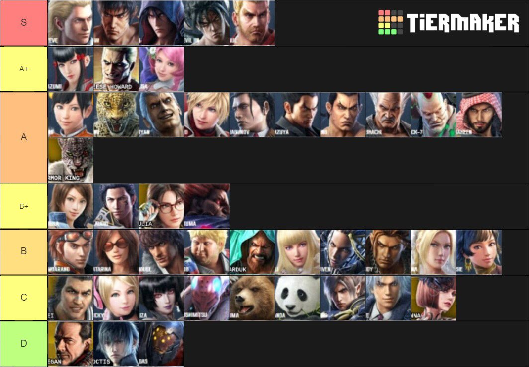 Princess Ling On Twitter Quick Tier List I Came Up With For The Season So Far Tekken