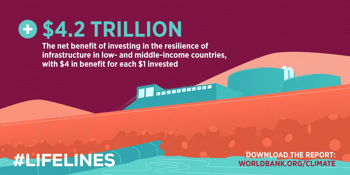 World Bank on Twitter: Resilient infrastructure is about #people and is a lifeline to better #health, #education #livelihoods, and #economies. #READ the newly released #Lifelines report and #Discover how it can help communities survive & thrive→