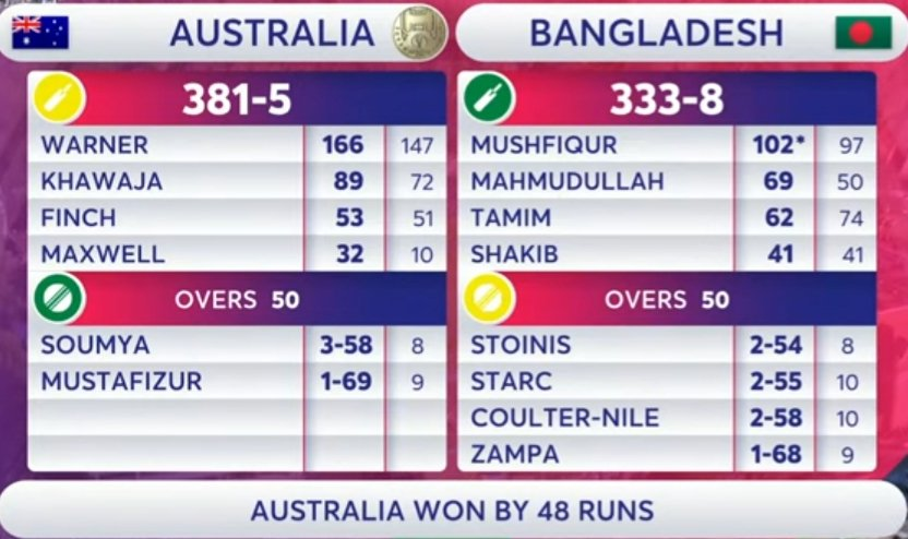 I'm in love with Bangladesh with such performances in this #WorldCup19 they definitely on the way of Big Rewards in future #BANvsAUS