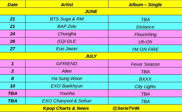Kpop Charts & News on Twitter: