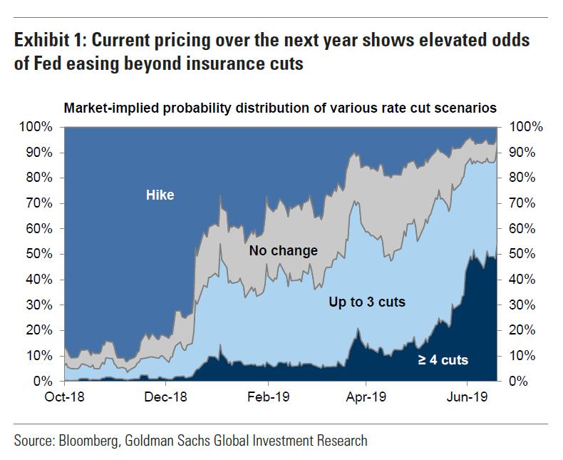 The evolution of market-implied Fed odds. Via Goldman: