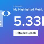 My week on Twitter 🎉: 23 Likes, 3 Retweets, 5.33K Retweet Reach. See yours with https://t.co/rF5y8MSrf4