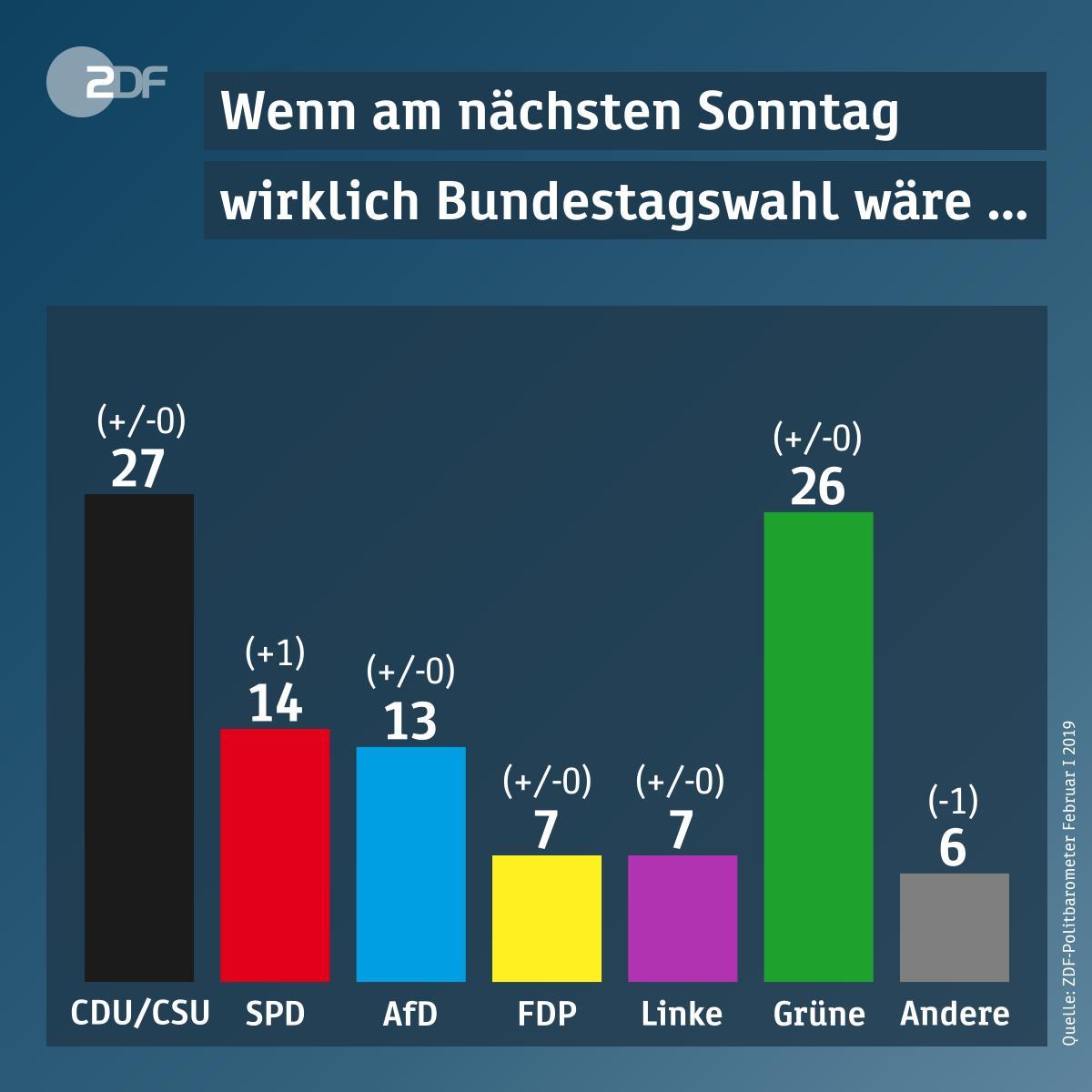 Zdf Politbarometer Sonntagsfrage