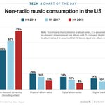 Image for the Tweet beginning: Non-radio music consumption in the
