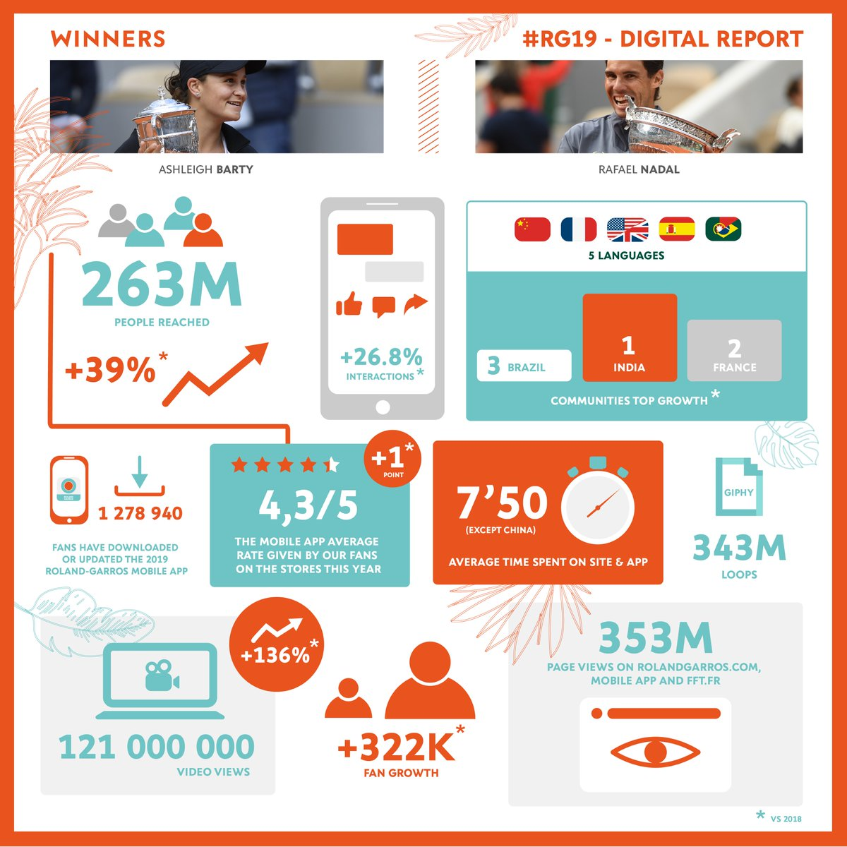 12 titles, 5 languages used, 353 millions page views… Focus on #RG19 digital figures! More informations >> http://bit.ly/2RrVR8s