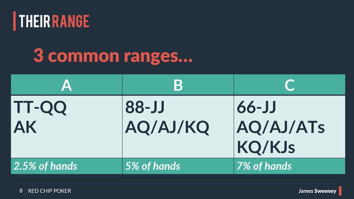 Poker Range Analysis