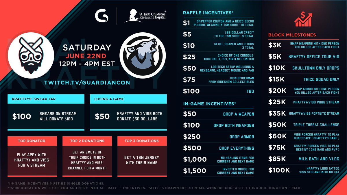 Myself and @RealKraftyy will be participating in the @GuardianCon charity stream tomorrow June 22nd from 12PM-4PM EST!  We will be raising money for @StJude, we need your help, let's go the job done for the kids! https://t.co/S1ojIgrShk