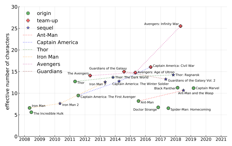 Have you ever thought to yourself, I really wish I could automatically figure out who is the main cast in a Marvel movie but I just dont have an ecologically-inspired information metric to automatically detect it? Boy do I have the paper for you arxiv.org/abs/1906.08403