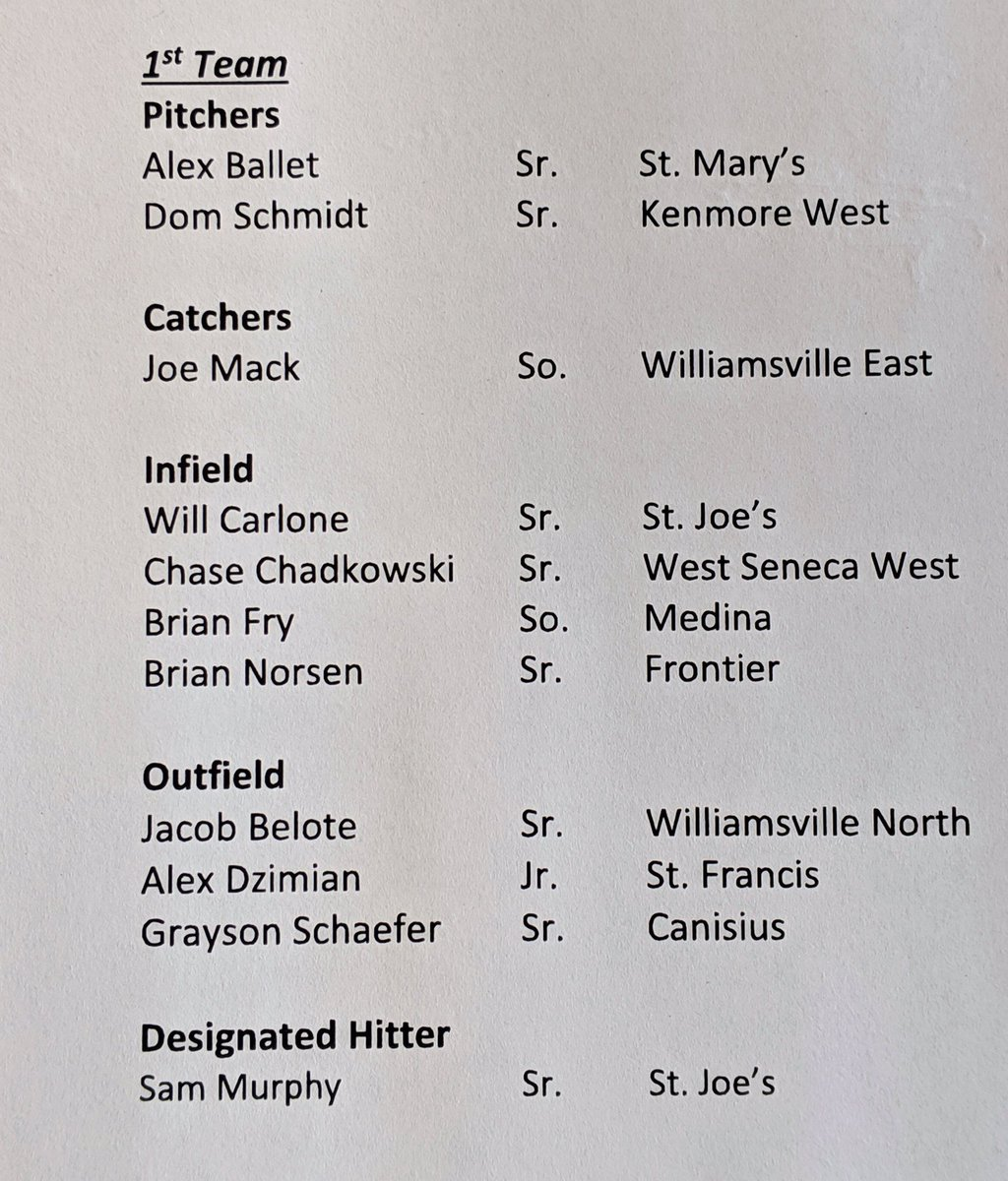 Congratulations to the all members of the WNY Baseball team