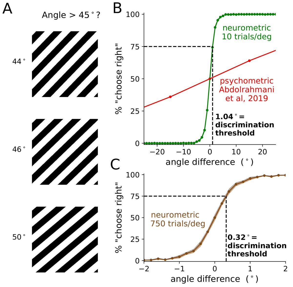 Can you distinguish the pictures below? Mouse visual cortex can 🐭. Neurometric discrimination thresholds of 0.32 degrees when you record 20,000 neurons 🔬. With @marius10p paper: biorxiv.org/content/10.110… data: figshare.com/articles/Recor… code: github.com/MouseLand/stri…