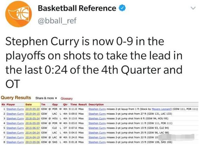 破案了!柯瑞親澄季後賽最大遺憾非G6失絕殺,16年搶七一幕至今難忘!-Haters-黑特籃球NBA新聞影音圖片分享社區