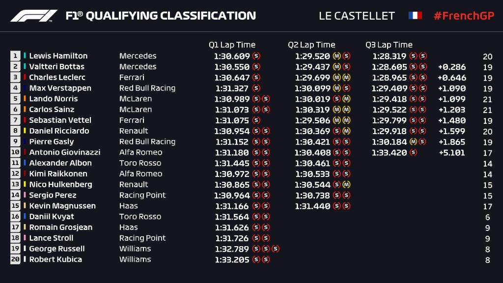 clasificacion_f1_gp_francia_2019