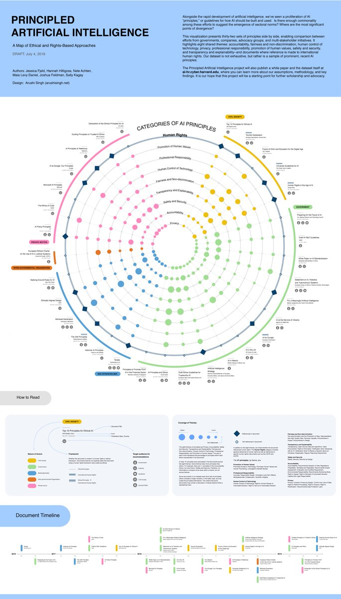 ⁦⁦⁦⁦@BKCHarvard⁩ issued a map of ethical and rights-based approaches. The Montreal Declaration ⁦@IAresponsable⁩ scores high! ⁦@MILAMontreal⁩ ⁦⁦@CIRANOMTL⁩ ⁦@FASNouvelles⁩ ⁦@CNRC_NRC⁩ @NavdeepSBains⁩   https://ai-hr.cyber.harvard.edu/primp-viz.html