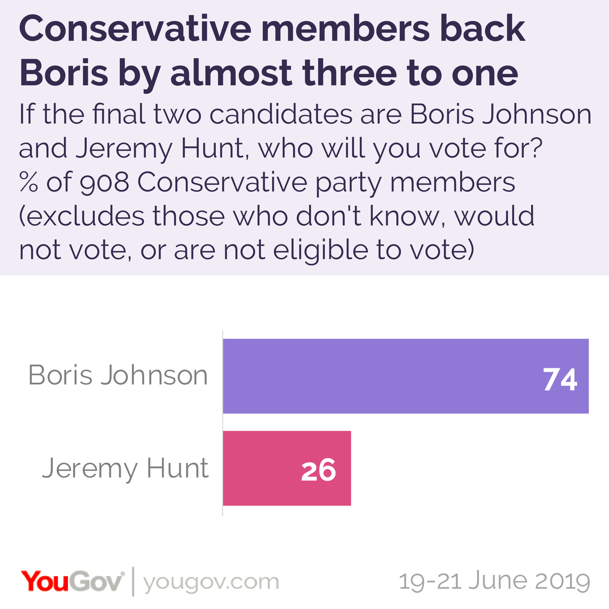 Our latest poll of Conservative party members shows that Boris Johnson is beating Jeremy Hunt in the leadership vote by 74% to 26% http://www.thetimes.co.uk/article/e4b87560-9467-11e9-a1cf-8a70d1d684b0 …