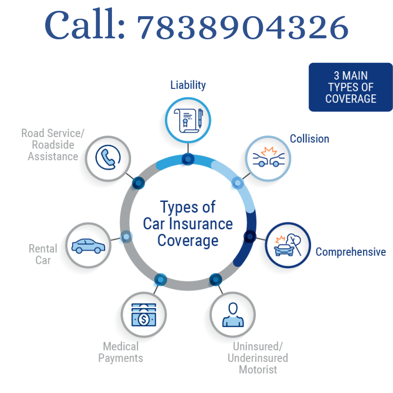 Types Of Car Insurance Coverage >> Types Of Car Insurance Coverage Carinsurance