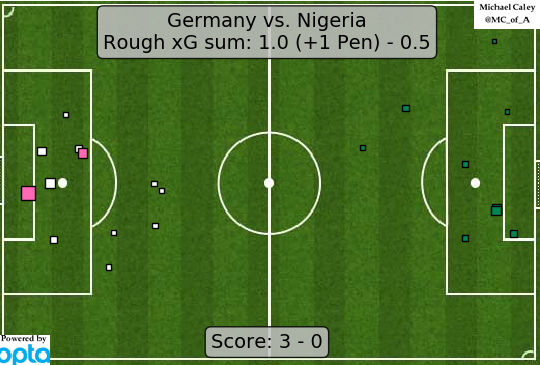 xG map for Germany - Nigeria the story of the German world cup continues -- big wins that look more, eh ok to fine when you look under the hood