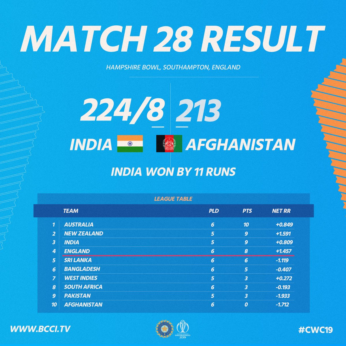 And, that's how we sealed the game against Afghanistan & that's how the standings look post the game #TeamIndia #INDvAFG #CWC19 🇮🇳🇮🇳😎