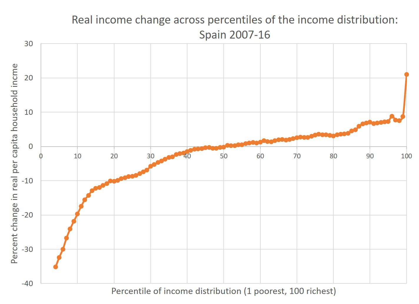 Evolución de los salarios en España 2007-2016