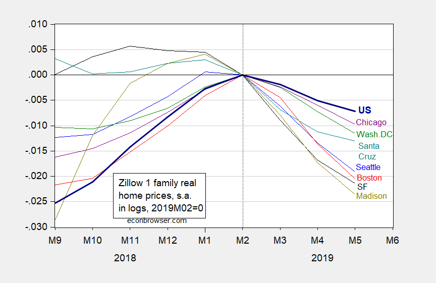 Real prices of single family homes in every US city I've lived in are declining...I don't know what that means... #housing #realestate #recession is coming