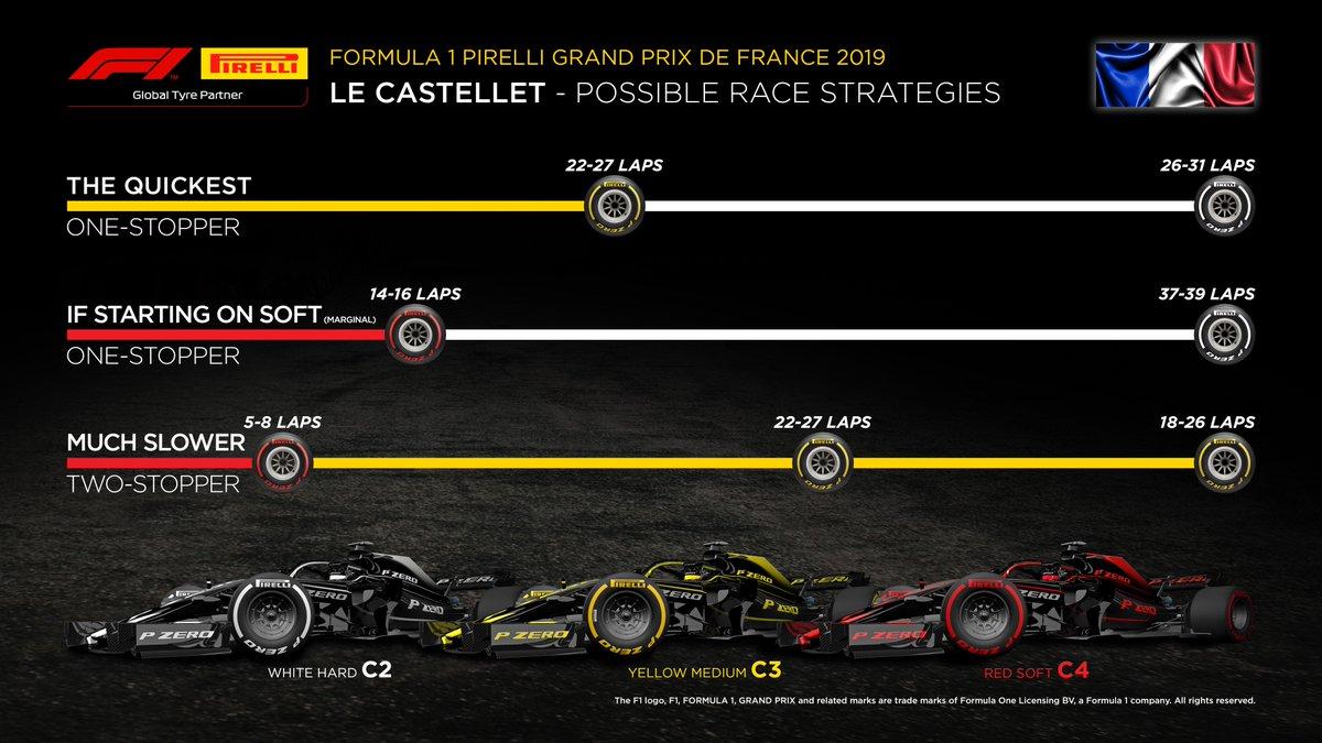 Les stratégies possibles pour le Grand Prix de France 1
