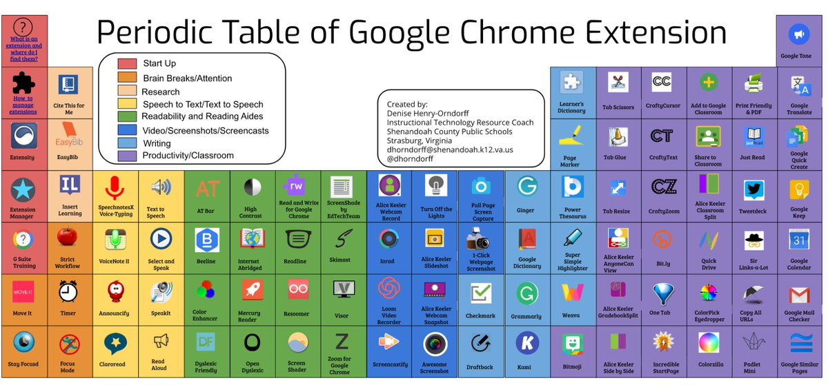 Periodic Table of Google Chrome Extenstions with @dhorndoff #ISTE19 #NotAtISTE19