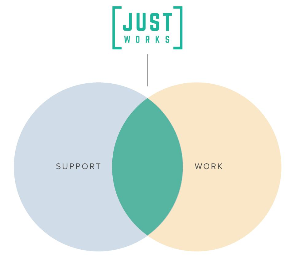 Traditionally the world of support & paid work are separate entities. Many people who leave support & enter into full-time work struggle to retain employment. Theres recognition that for some, there needs to be an overlap. This is where Just Works comes in #sheffieldissuper