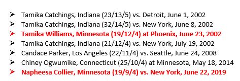 From last night:  @PHEEsespieces became only the fifth rookie and second #Lynx since 2000 to collect at least 19 points, 9 rebounds and 4 steals in a game.  The full list below:  (h/t @WBBTimeline)