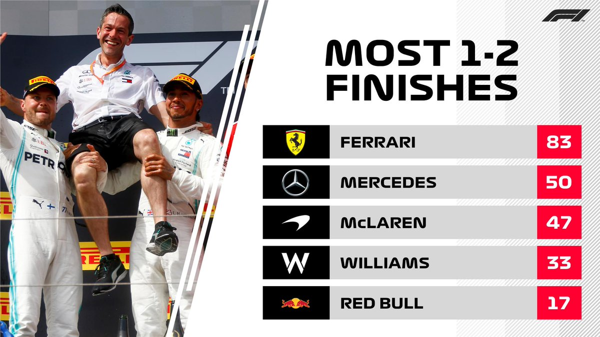 Congratulations to @MercedesAMGF1 They become only the second team in F1 history to achieve a half century of 1-2 finishes 👀 #F1 #FrenchGP