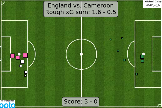 xG map for England - Cameroon a difficult game to watch, and not really a 3-0 performance by England, but they were the better team by a fair margin