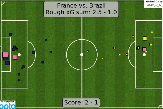 xG map for France - Brazil the French had the chances to win it in regular time but got it done in extras