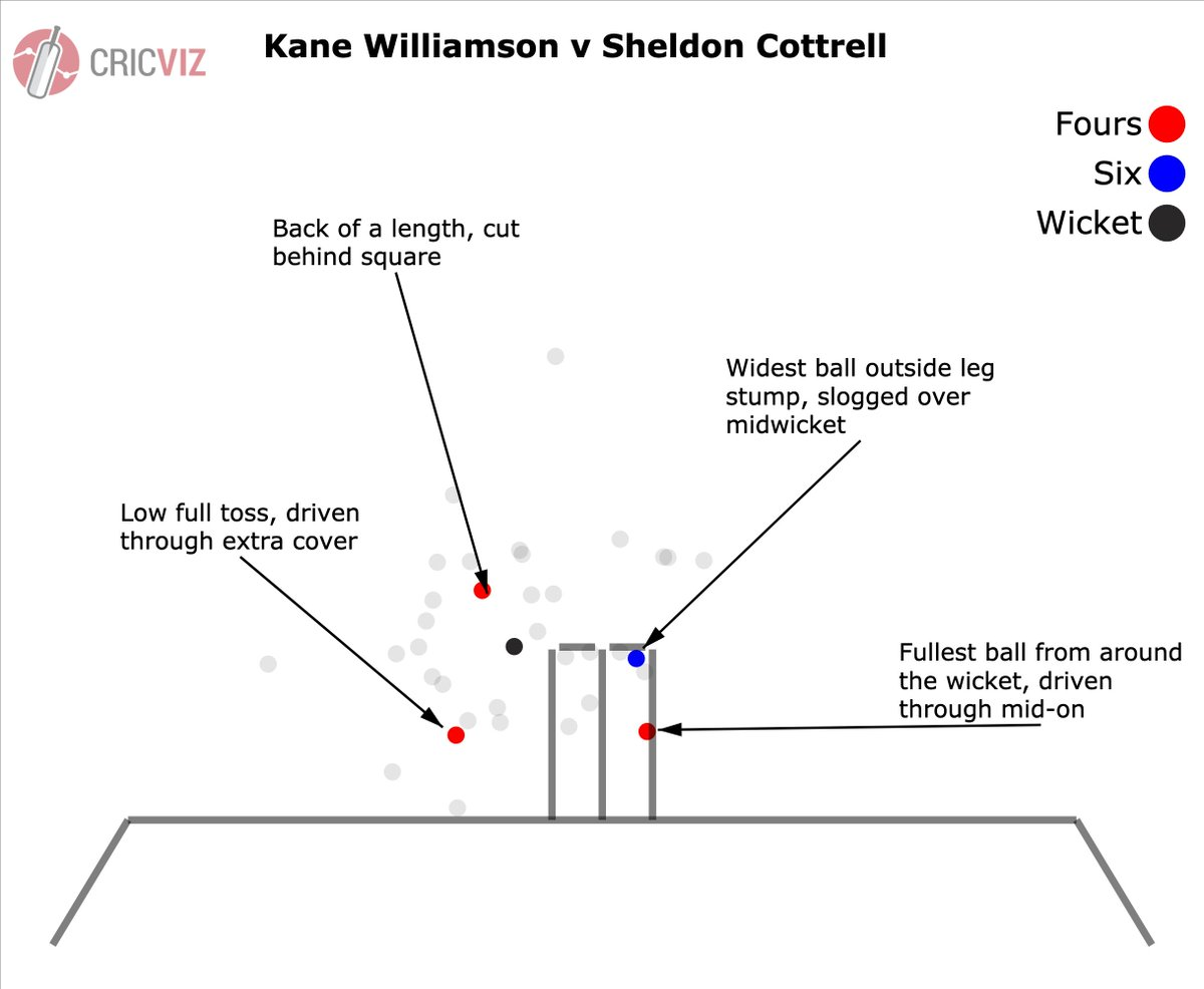 A piece on Kane Williamson, cricket's quiet genius, with analysis of his twin hundreds in this tournament.  #CWC19  #BACKTHEBLACKCAPS   📝http://cricviz.com/2019/06/cricviz-analysis-the-genius-of-kane-williamson/ …